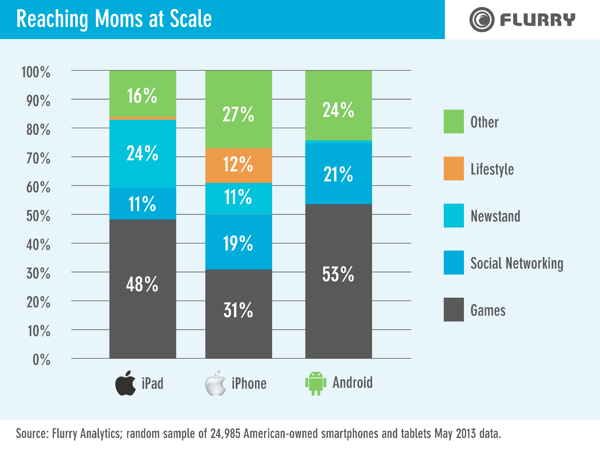 Mobile app growth exploding, and shows no signs of letting up ...