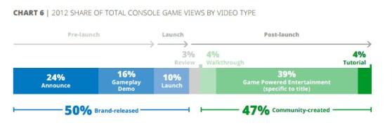 Google Chart 6 Gamers on YouTube