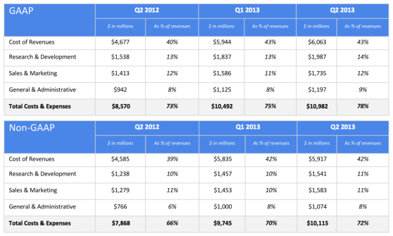 Google expenses and revenues