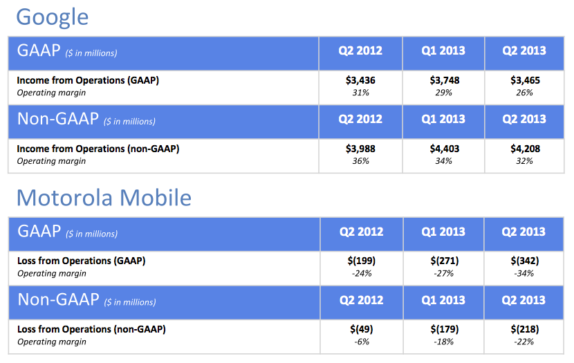 Google profits Google vs. Moto