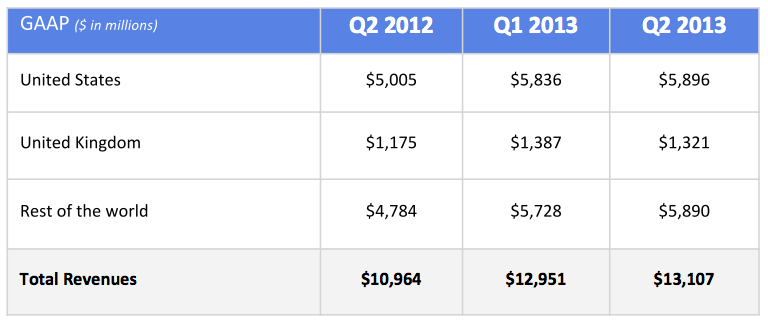 google Revenues by geography