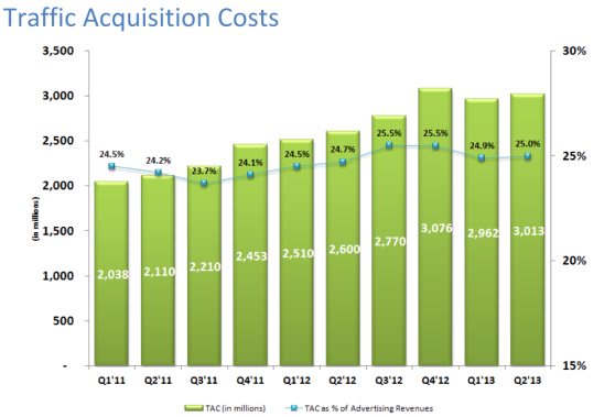 Google's traffic acquisition costs