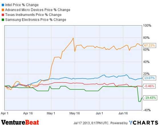 Intel stock history