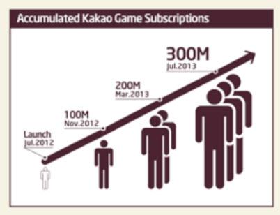 Kakao games growth