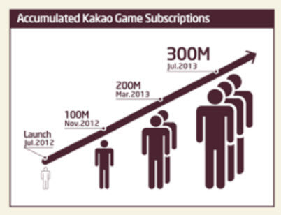 Kakao games growth