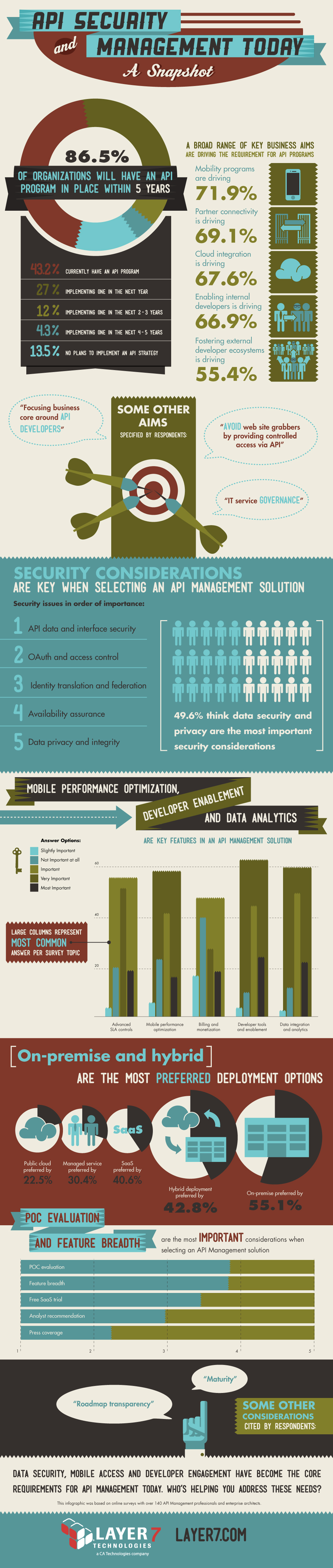 Layer 7_API Security & Mgmt Infographic_Embargoed_07.31.13