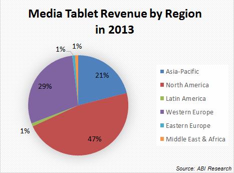Media Tablet Revenue by Region in 2013