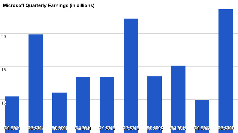microsoft-revenue-earnings