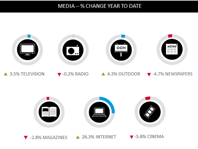 How ad spend changed in  Q1 2013