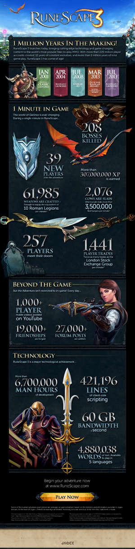 RuneScape 3 Infographic