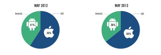 Android vs iOS adshare