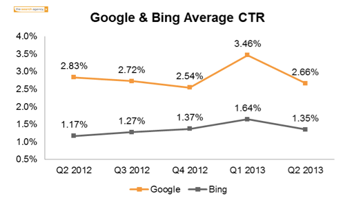 Google click-through rate is down, but impressions are up and prices are up