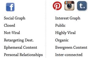 Pinterest, Instagram, and Tumblr versus Facebook