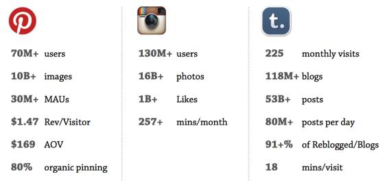 Pinterest vs Instagram vs Tumblr