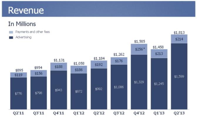 Facebook revenue, Q2 2013