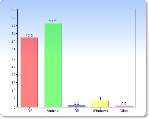 smartphone market usa