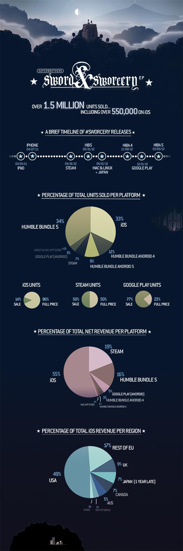 Sword & Sworcery infographic