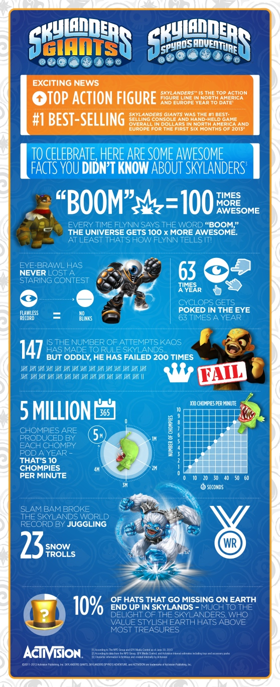 Skylanders Success Infographic_20_max-res