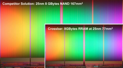 Crossbar says it will kill the $60B flash memory market with
