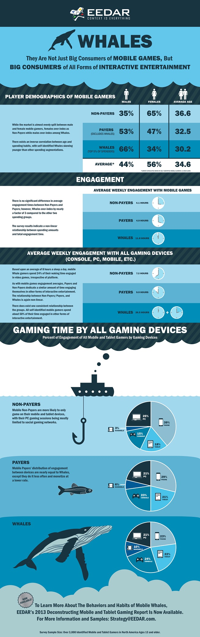 EEDAR mobile gaming infographic