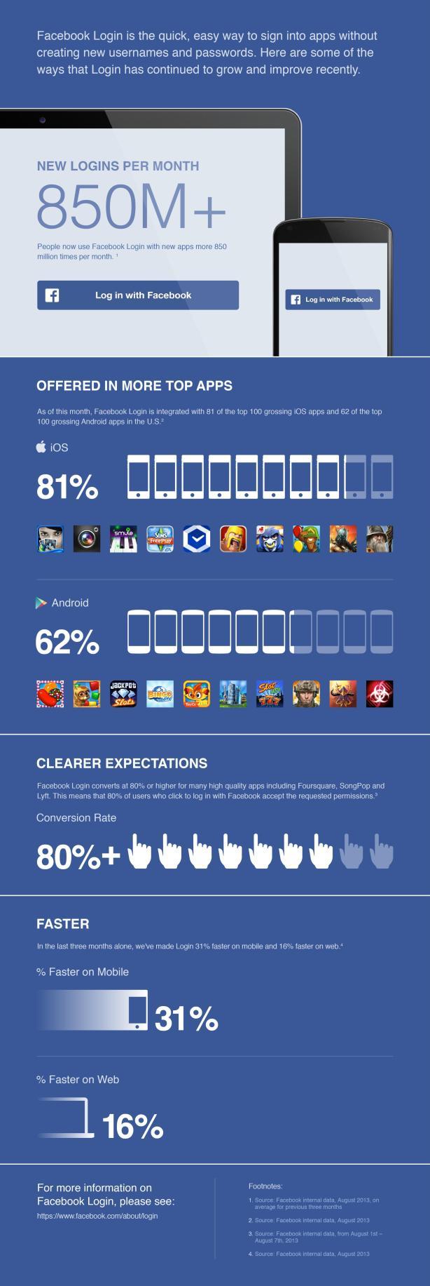 Facebook Login infographic