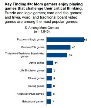Gamer moms' favorite genres.