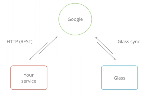 Google Glass diagram