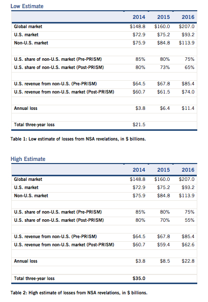 ITIF low and high estimates