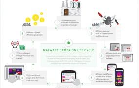 malware life cycle