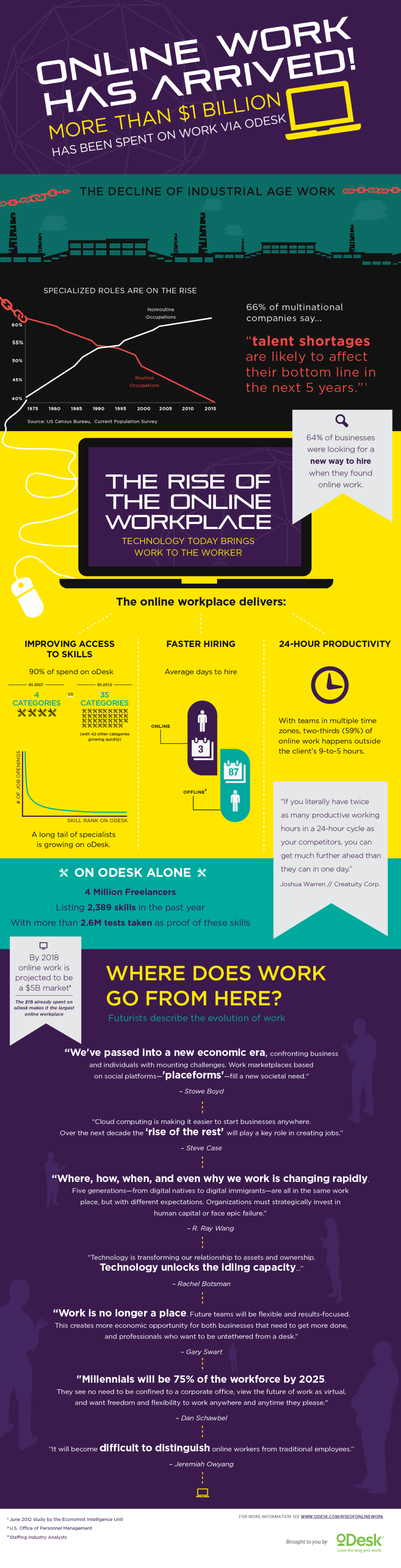 oDesk infographic