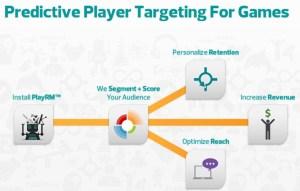 Playnomics predictive churn management