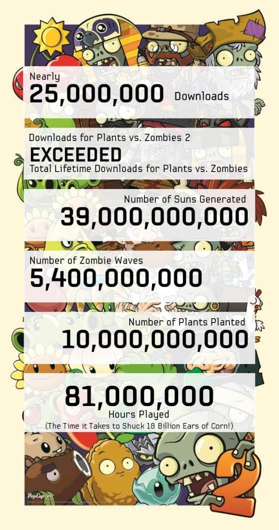 PVZ2 infographic