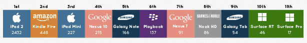 most loved tablets twitter
