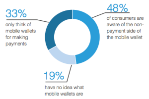mobile wallets awareness