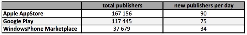 app store publishers