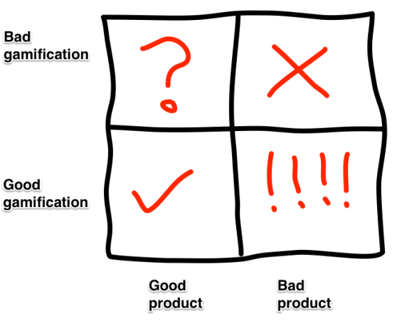 gamification outcomes