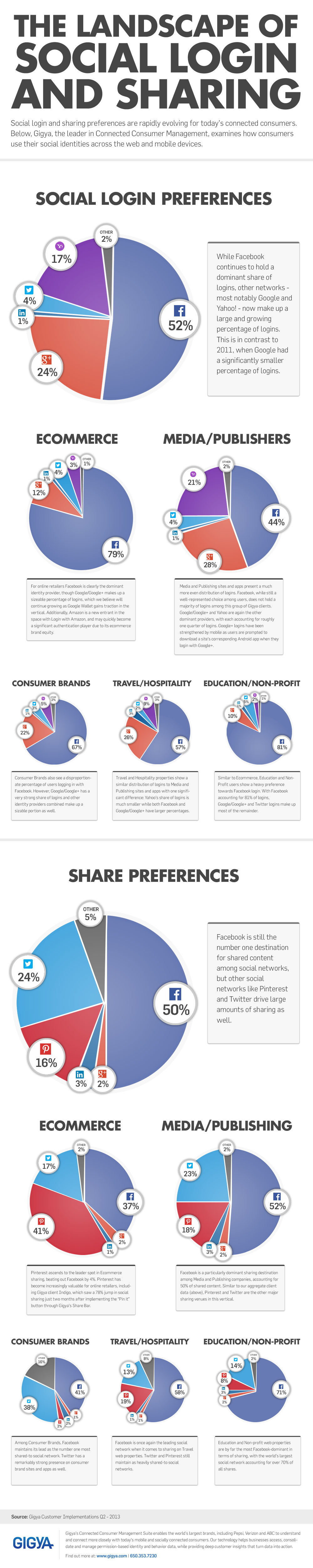 Infographic showing data on social logins and social sharing