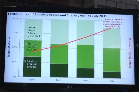 Slide from Spotify's Will Page's presentation at the Media Evolution event in Sweden.