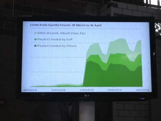 """Spotify listening activity for Lorde's """"Royals"""" song."""