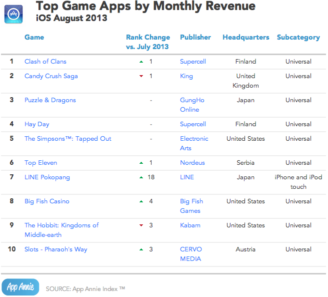 App Annie August 2013 iOS Top Game Apps by Monthly Revenue