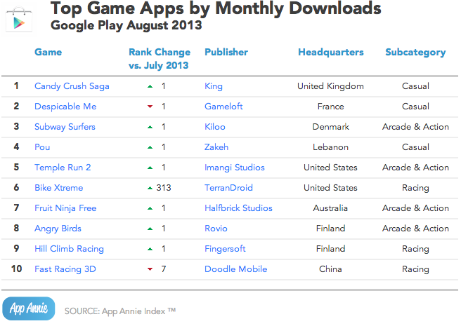 App Annie August 2013 Google Play Top Game Apps by Monthly Downloads