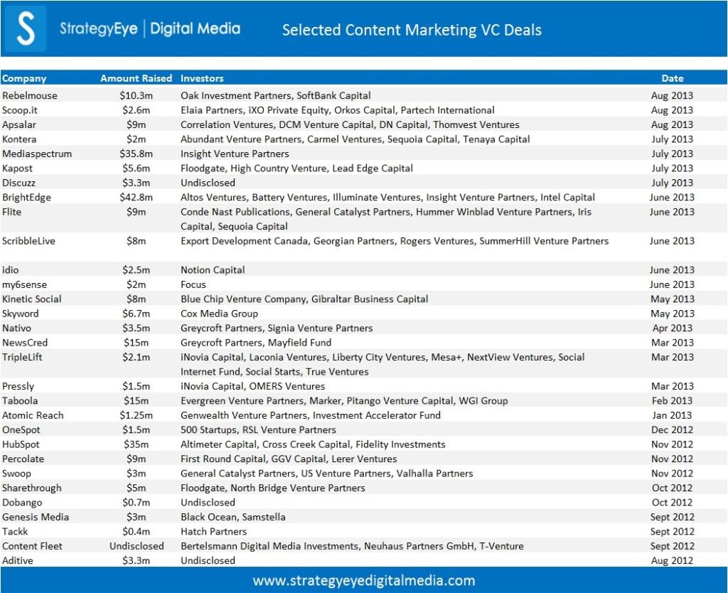 Content Marketing VC Deals