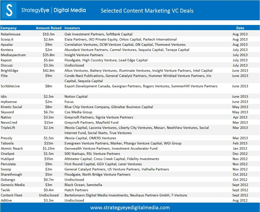 Content Marketing VC Deals