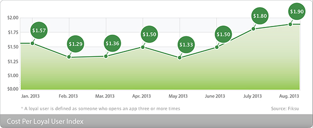 The Fiksu Cost per Loyal User Index for August 2013