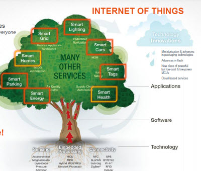 Freescale internet of things ecosystem