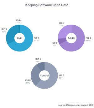 Mixpanel gamer stats