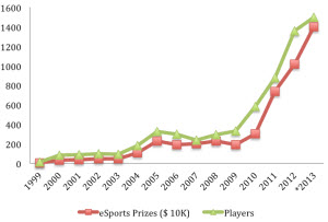 eSports growth