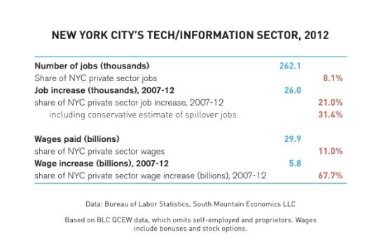 new-york-tech-jobs