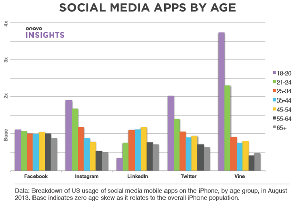 social media users ages