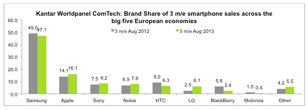 brand share smartphones europe